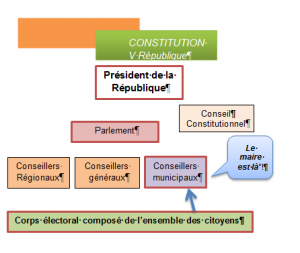 V république 3