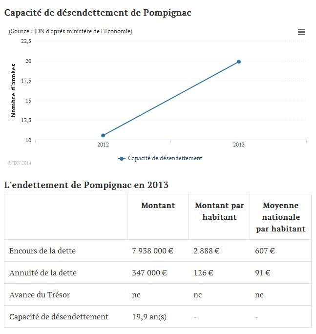 endettement Pompignac 3